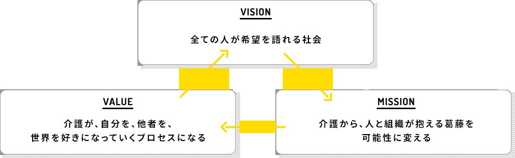 VISION-全ての⼈が希望を語れる社会 → MISSION-介護から、人と組織が抱える葛藤を可能性に変える → VALUE-介護が、自分を、他者を、世界を好きになっていくプロセスになる